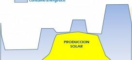 Autoconsumo solar 2019