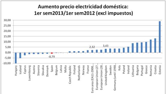 Eurostat_precios_elec