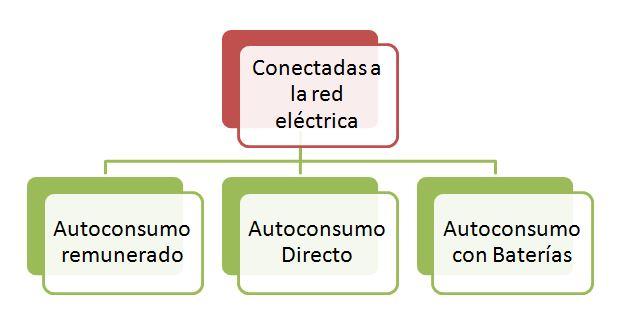 3_formas_autoconsumo