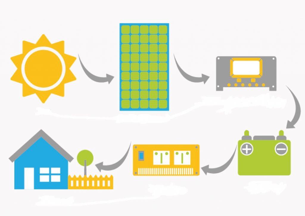 kit solar aislado fotovoltaico para viviendas