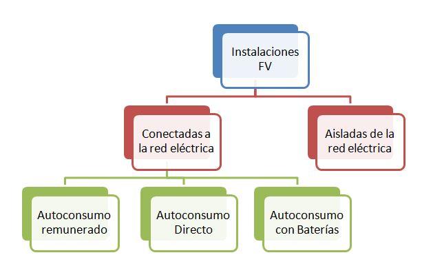 tipos de instalaciones fotovoltaicas existentes