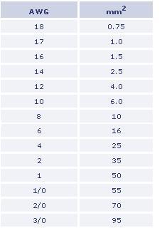 tabla secciones cables americanos